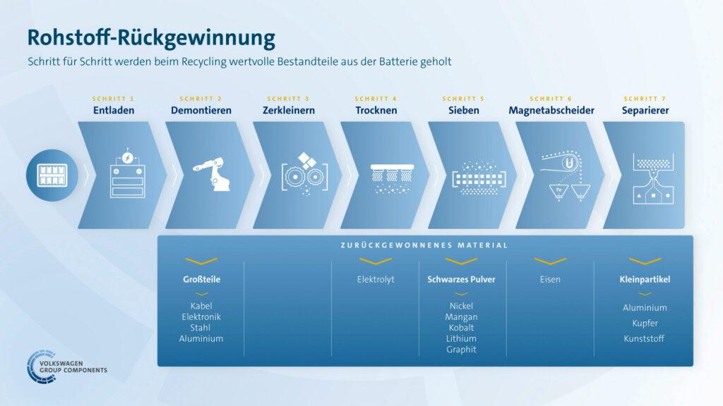 Schematische Darstellung des Recycling von Lithium-Ionen-Akkus in der VW-Pilotanlage. Grafik: Volkswagen