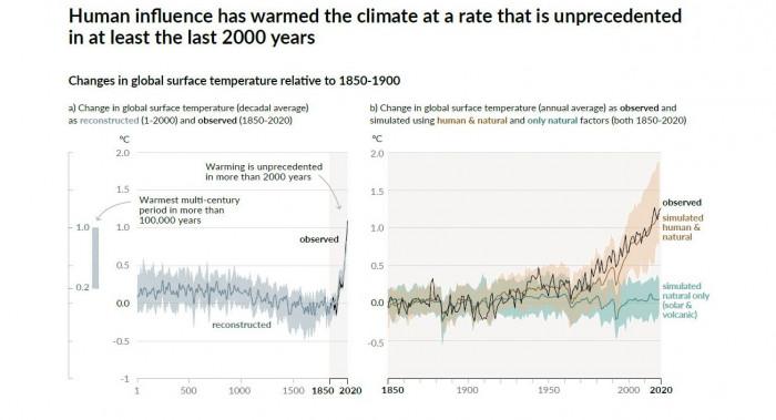 Eindeutig menschengemacht  Die Aufzeichnungen der Temperaturen auf der Erdoberfläche zeigen ganz klar eine fortschreitende Erderwärmung seit dem Beginn der Industrialisierung und speziell seit den 1960er Jahren. Grafiken: IPCC
