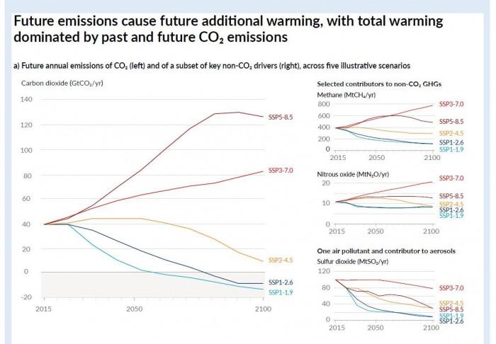 Träges System  Selbst wenn die CO2-Emissionen drastisch reduziert würden, wären die Auswirkungen erst in Jahrzehnten zu spüren, zeigen die Szenarien, die Wissenschaftler der IPCC erarbeitet haben. Umso dringender ist es, nun schnell zu handeln. Grafik: IPCC
