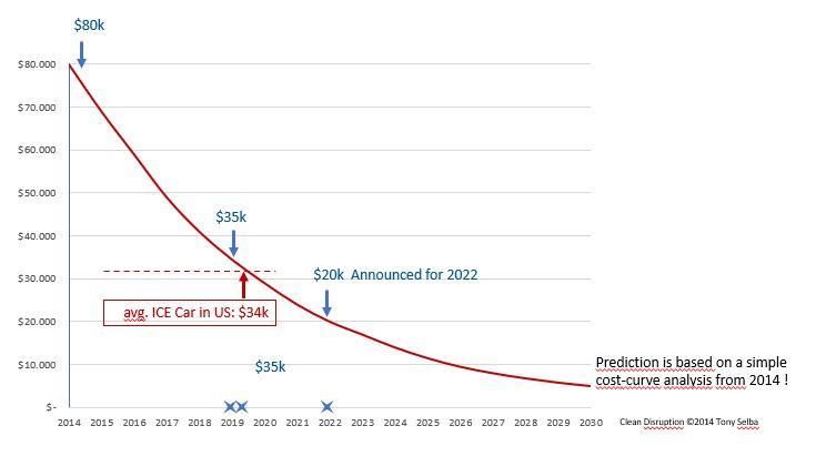 Kostenentwicklung bei Batterieautos