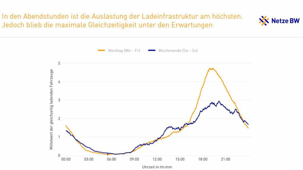 Lastspitzen am Abend  Nach 16 Uhr steigt der Strombedarf deutlich. Doch weniger stark als vom Netzbetreiber erwartet. Grafik: Netze BW