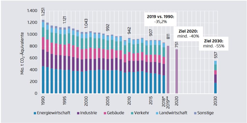 Entwicklung der CO2-Emissionen in Deutschland bis 2019