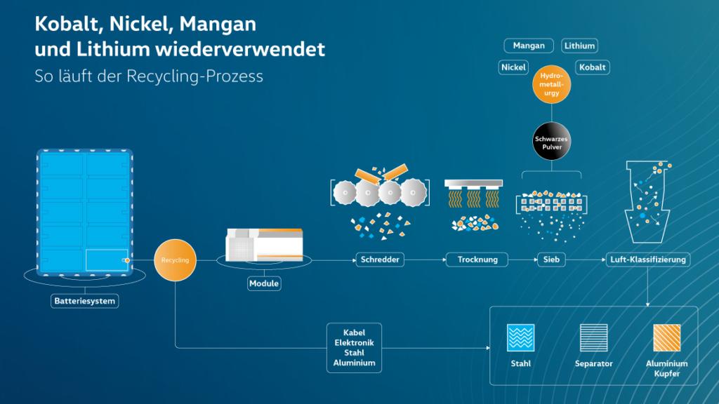 Auf vier wertvolle Rohstoffe hat es Volkswagen beim Batterie-Recycling abgesehen. Aber auch Stahl und Aluminium sollen in dem Prozess zurückgewonnen werden. Grafik: VW