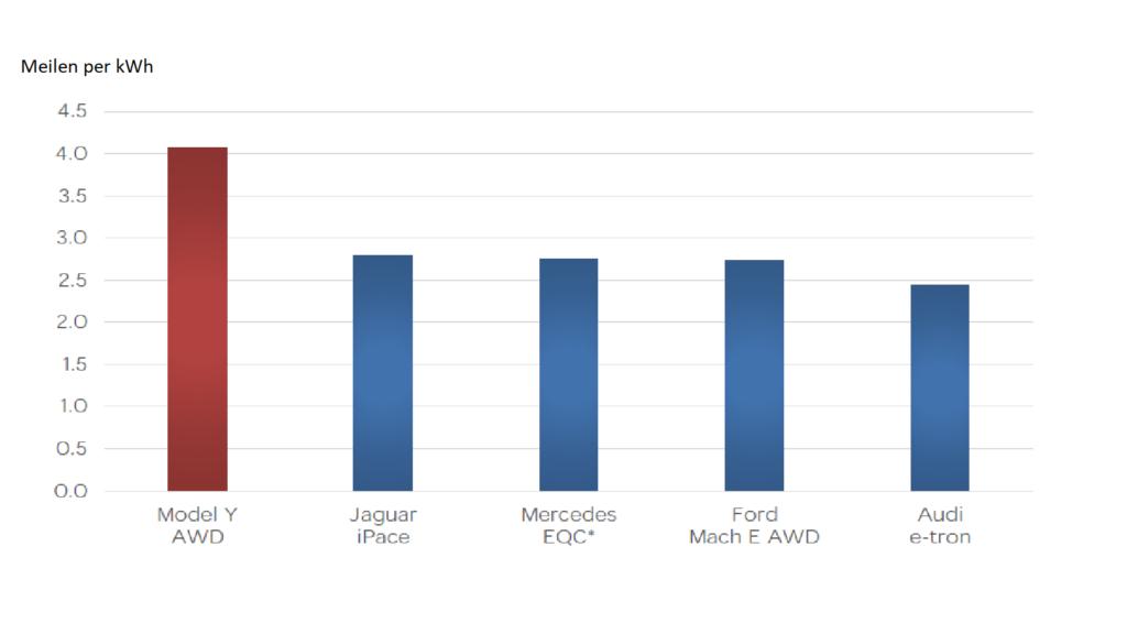 Verbrauchsvergleich verschiedener Elektro-SUVs