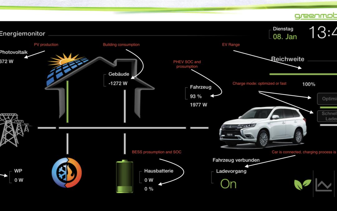 Wie das Elektroauto Häuser unabhängig vom Stromnetz macht